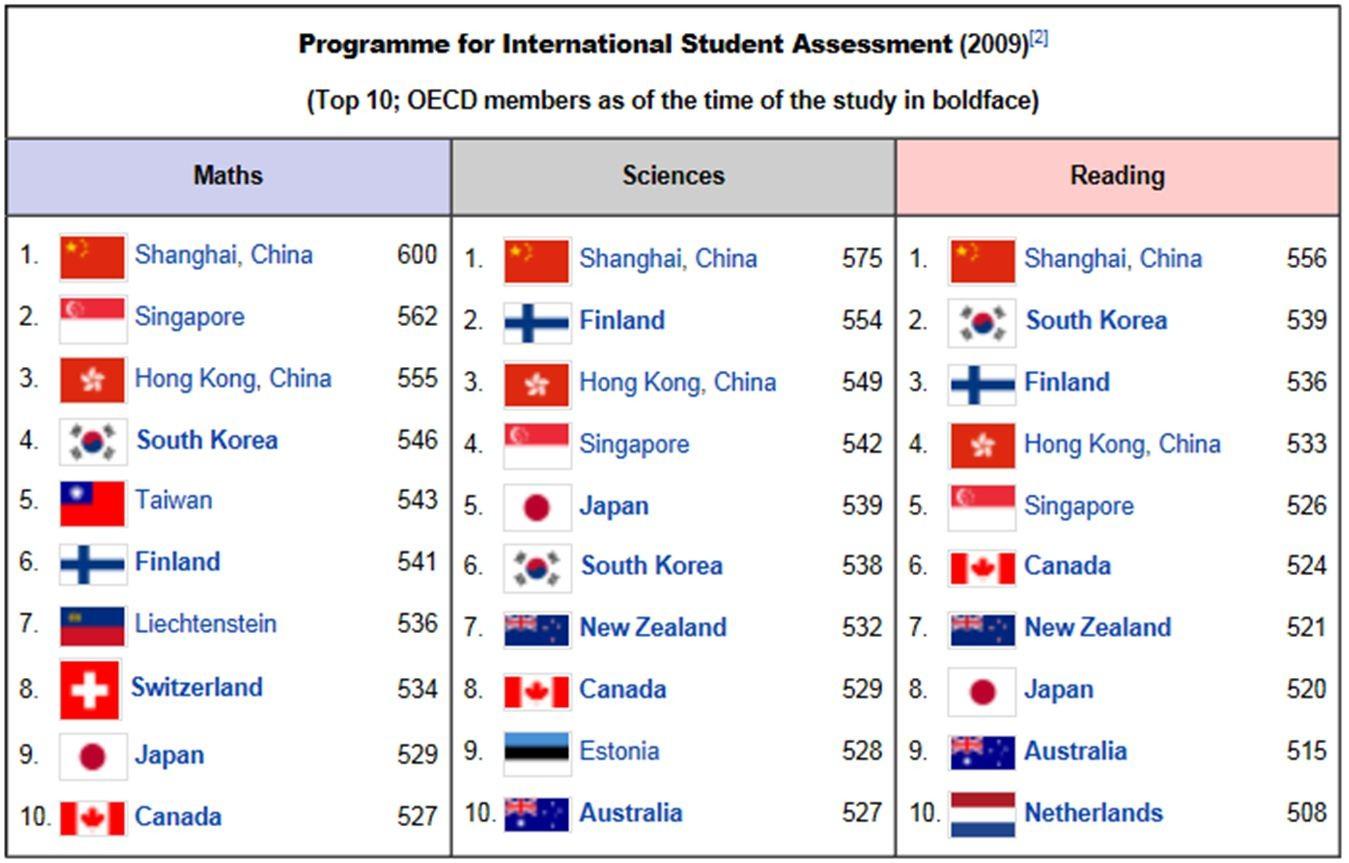 North Island College Ranking